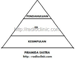 Piramida Berita (1/2)