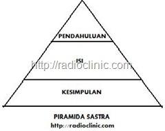 Piramid Sastra