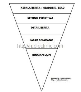 piramida pemberitaan